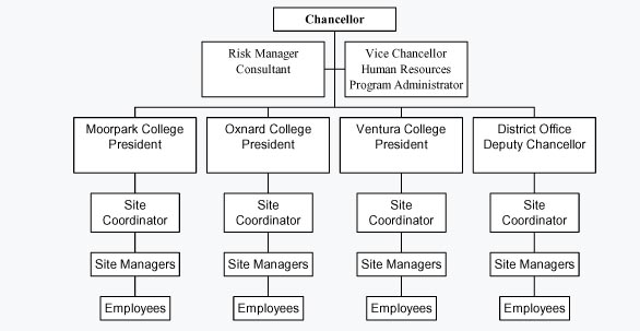 COrganizational Chart  Ventura County Community College District