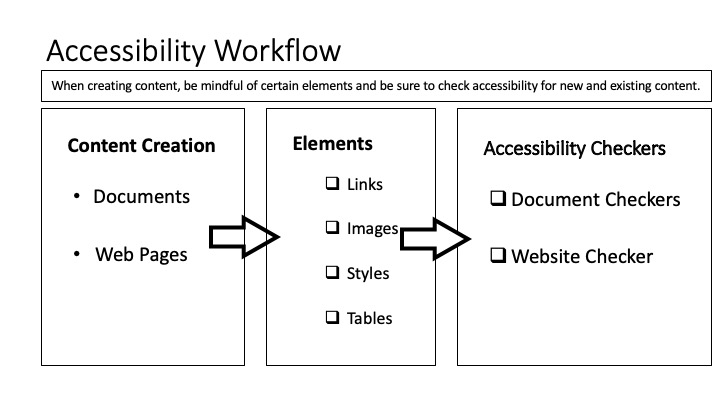 Accessibility Workflow, When creating content, be mindful of certain elements and be sure to check accessibility for new and existing content. The Content Creation of documents or web pages moves to consideration of Links, mages, styles and table elements, which is then checked by Document or website accessibility checkers.